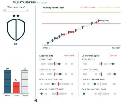 tableau tutorial superstore best practice data visualizations made with tableau ryan