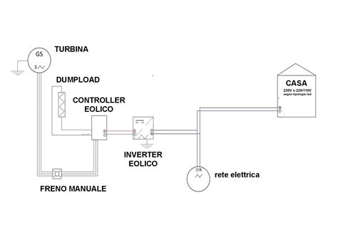 pale eoliche da terrazzo turbina ds3000 micro generatori verticali ibridi
