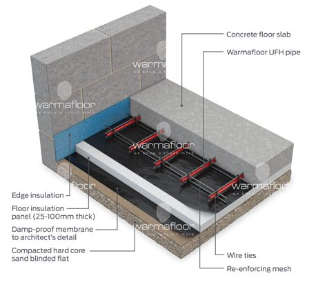 Underfloor Heating & Coolsing Systems for Screed Floors