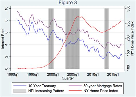 nyu housing rates economic studies group rising interest rates mortgage interest rates and new york home prices