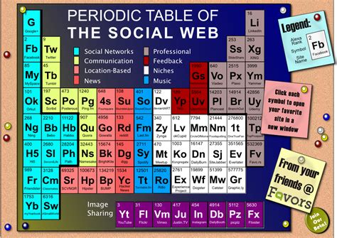 periodic table of what resources hail vikings