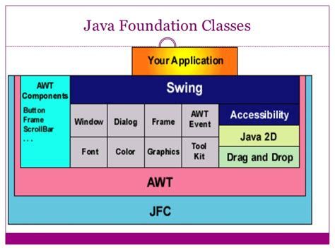 java awt and swing java gui la librer 237 a swing