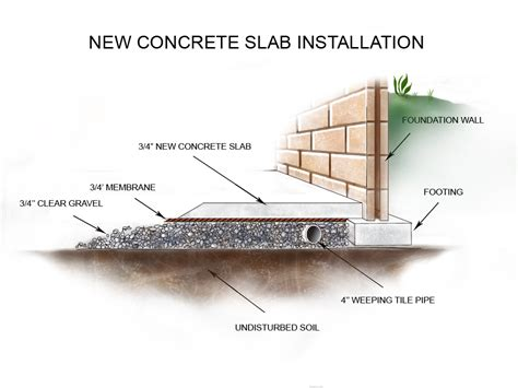 Slab Foundation Floor Plans by Concrete Floor Installation