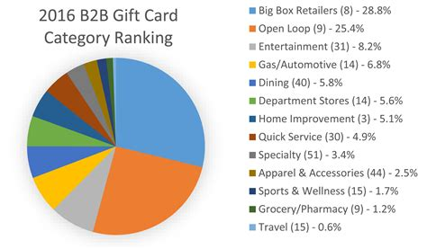Nationals Gift Card - 1 in 4 americans redeem loyalty points for 8 big box retailers gift cards