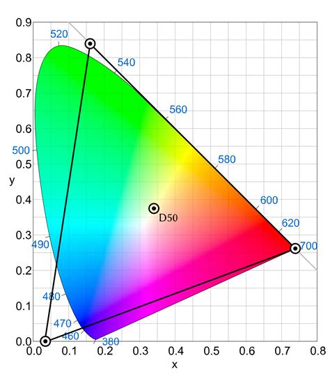 colors in space prophoto rgb color space