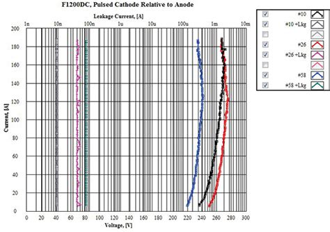 diode leakage current test esd failure analysis of pv module diodes and tlp test methods in compliance magazine