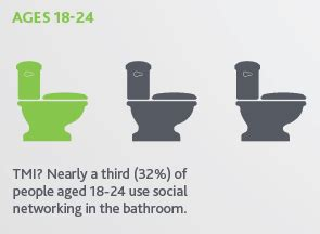 The Social Network Bathroom by 50 Tweetable Social Media Marketing Stats For 2012