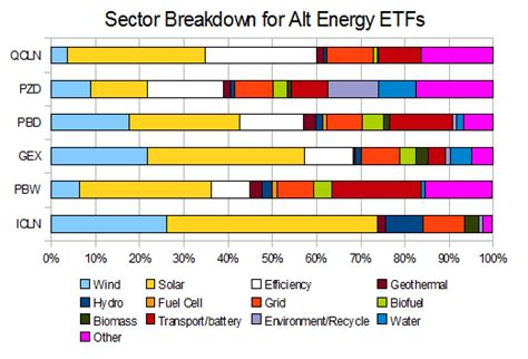 alternative energy stocks clean transportation archives the best clean and renewable energy etfs alternative