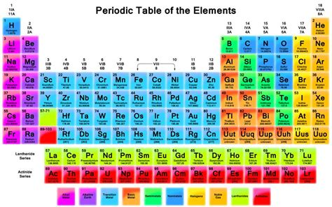 atomic number periodic table competition digest