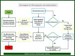standard operating procedure flow chart template sop