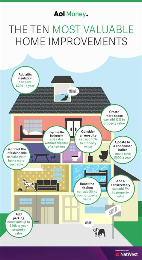 home improvements how to add value to your home aol uk