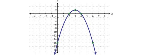 parabola conic section conic sections