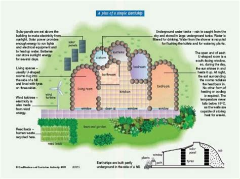 Green House Plans earthships