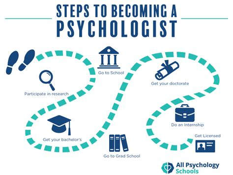 Must I Major In Ba To Get An Mba by How To Become A Psychologist Do You What It Takes