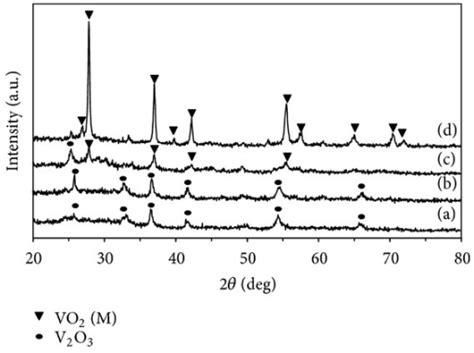 xrd pattern of vanadium xrd patterns of vanadium oxide powders prepared by calc