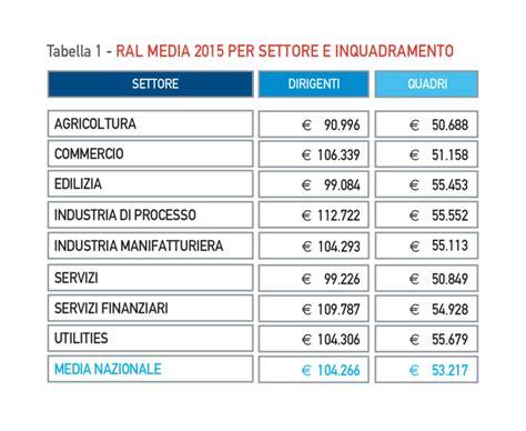 aumenti minimi tabellari ccnl metalmeccanici industria del 22 luglio 2016 aumenti minimi tabellari ccnl metalmeccanici industria del