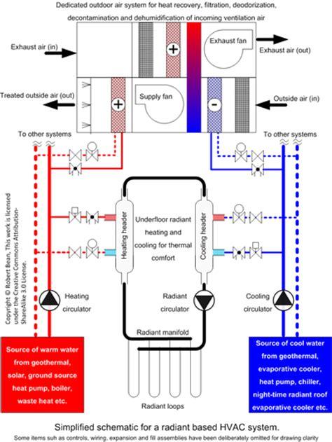 Pecs Plumbing System by Underfloor Heating The Free Encyclopedia
