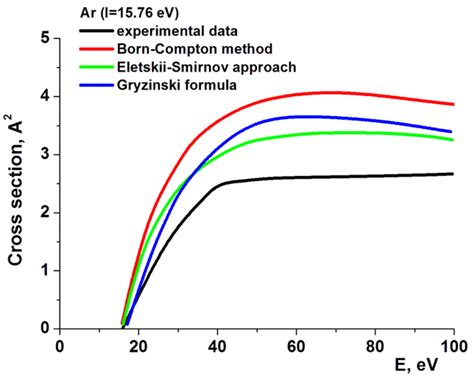 atomic cross section exle direct impact ionization of atoms and molecules