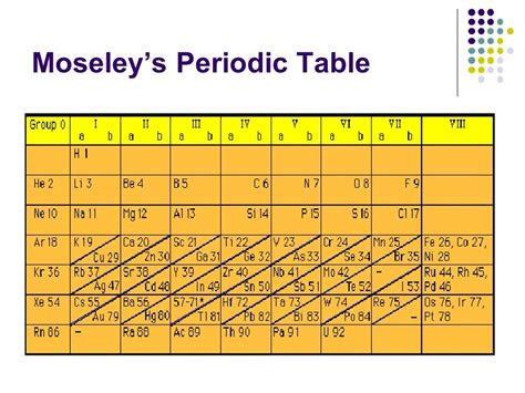 S In Periodic Table by Periodic Table And Periodic Ppt