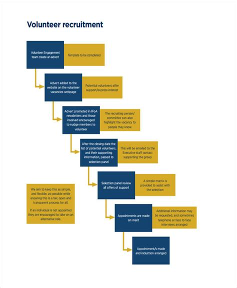recruitment flowchart recruitment flowchart create a flowchart