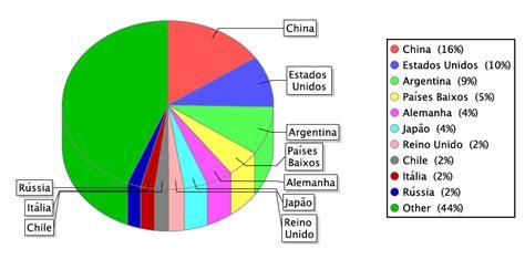 Dr Fajar W Sp Kk brasilien aktuell exporte brasiliens 2008 2010 nach