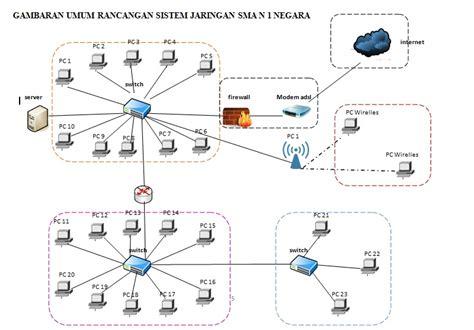 membuat rancangan jaringan lan rancangan sistem jaringan teknik komputer dan sistem