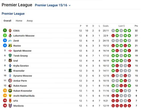 epl standings espn russia premier league table standings brokeasshome com