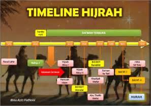 film hijrah nabi ke madinah tahun baru hijriah 1435 h momentum perubahan peta politik