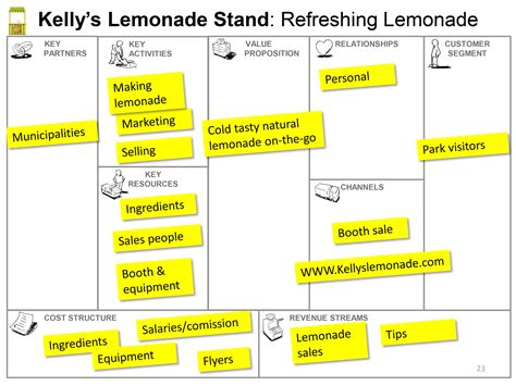 lemonade stand business plan template business model canvas a great tool getting creative