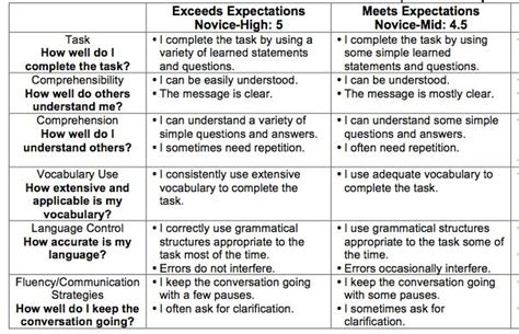 In Class Essay Rubric by 17 Best Images About Rubrics On Marzano And New School Year