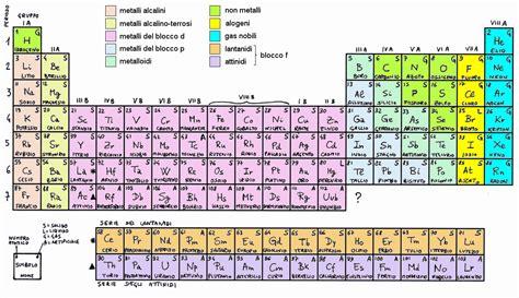 tavola periodica metalli i metalli educazionetecnica dantect it