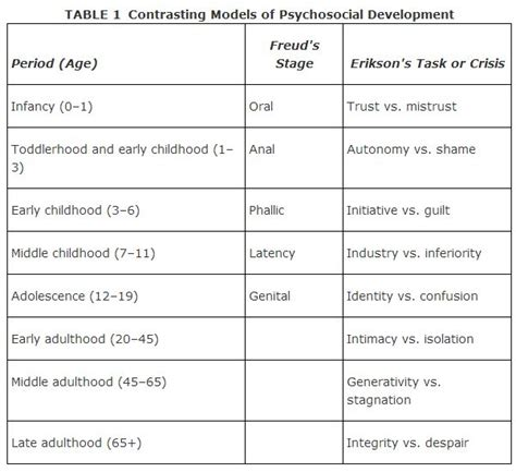 Freud Vs Erikson Essay by Freud Vs Erickson On Stages Of Development Mfacourses826 Web Fc2