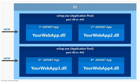 Local Id publishing and running asp net applications with iis
