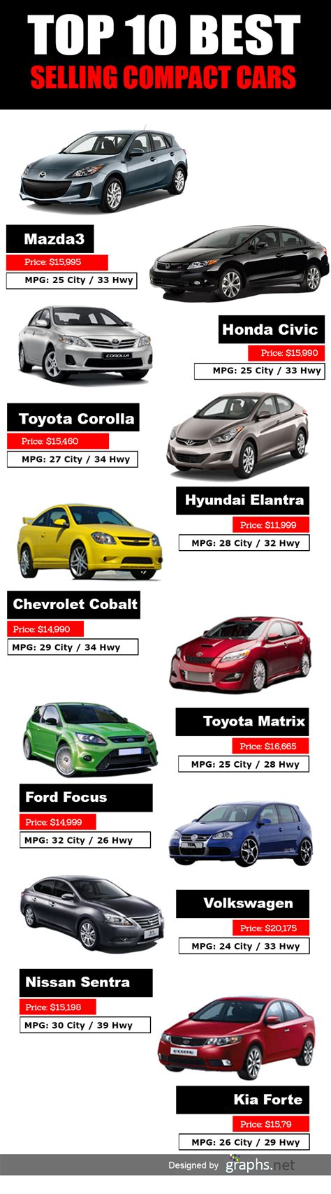 list of best top 10 best selling compact cars infographics graphs net