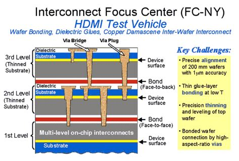 interconnect layers integrated circuit particle interconnect stacked die