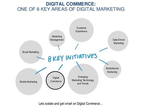 Of Connecticut Mba In Digital Marketing by Commerce And The Digital Marketing Landscape