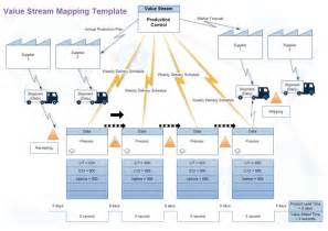 value stream mapping software create a value stream map