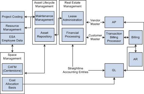 peoplesoft workflow tables peoplesoft enterprise real estate management 9 1 peoplebook