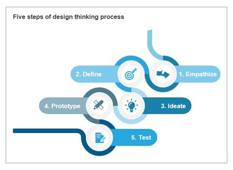 design thinking roles everest group reports view