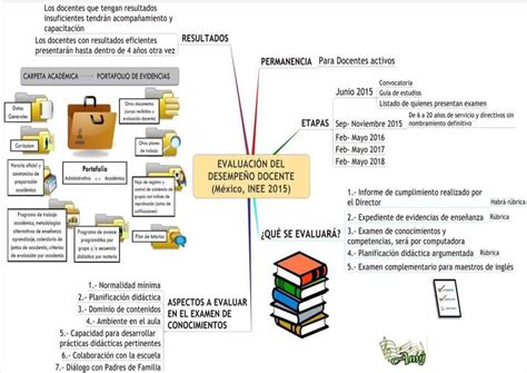 evaluacion ineval docentes inee diagrama de evaluaci 243 n del desempe 241 o docente el
