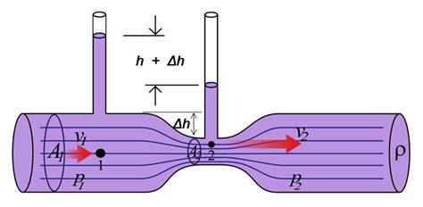 venturi effect diagram file venturifixed2 png wikimedia commons