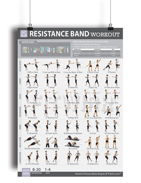 resistance band workouts save 12 fitwirr s resistance band exercises quot 19x27 quot band workout poster resistance