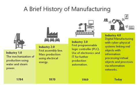 Sulfur History Technology Applications Industry 2nd Edition welcome to the future industry 4 0 hyla soft
