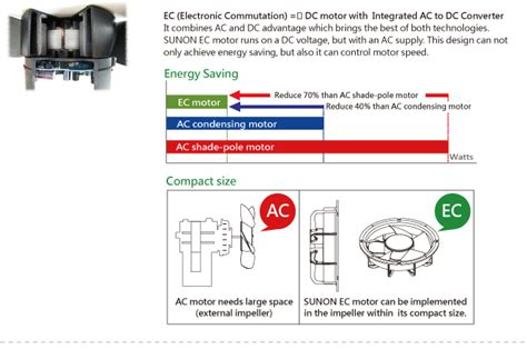Ac Axial Blower Fan 120x120x38 4 dc fan sunonwealth electric machine industry co ltd