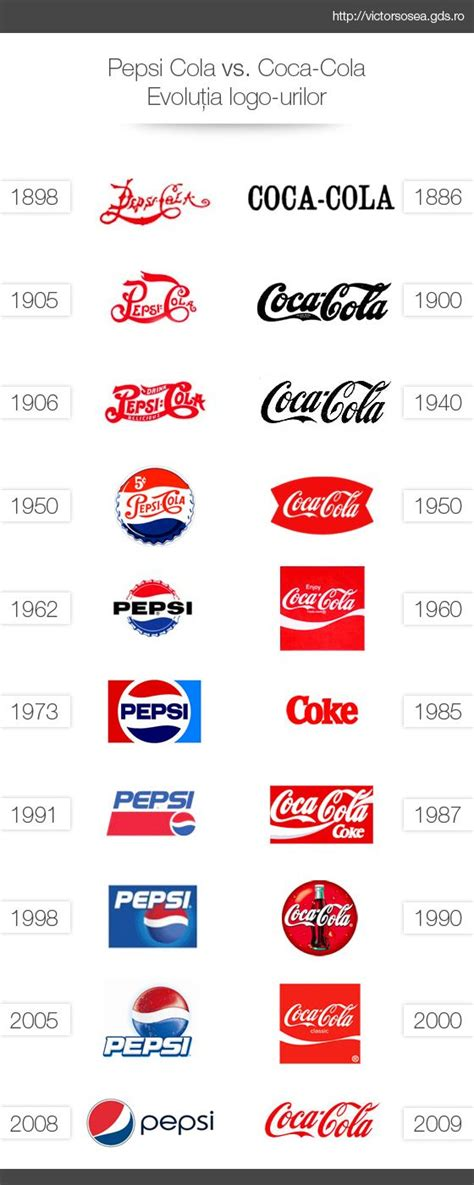 logo evolution coca cola coca cola vs pepsi logo both logos through a