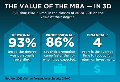 Cpa And Mba Combination Salary by 10 Best Infographics Images On