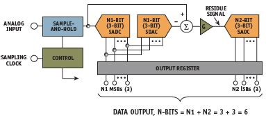 design right application which adc architecture is right for your application