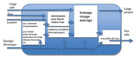 Lave Linge Eau Chaude 1622 by Ressources Pour La Technologie En 4 232 Me Au Coll 232 Ge M Curie