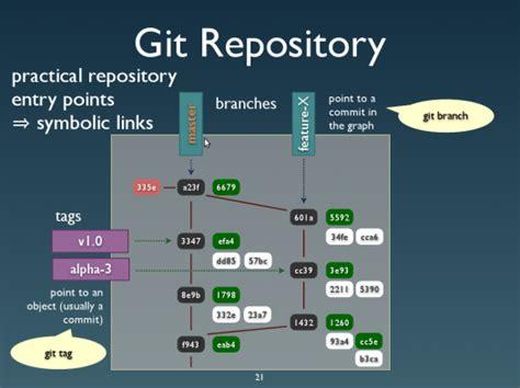 git diagram git repository diagram insomnia bytes