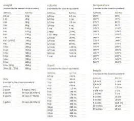 Recipe Weight Equivalents Measurement Conversion Worksheets Abitlikethis